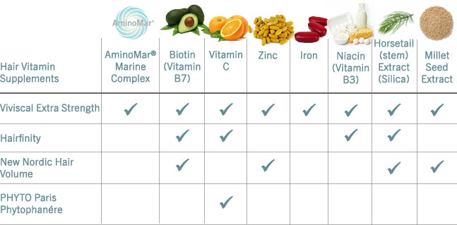 Hair Vitamine Comparison Chart